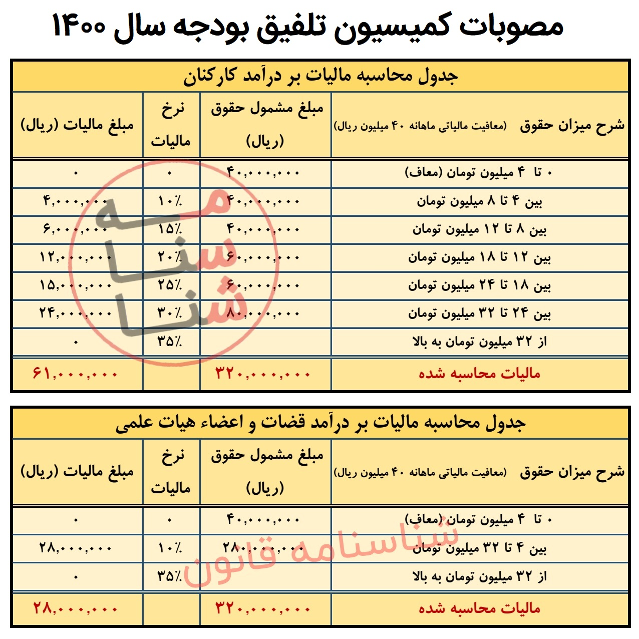 جدول حقوق کارگران در سال 1400