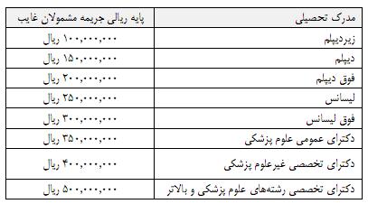 متن کامل لایحه بودجه دانلود بودجه 97 pdf بودجه عمومی دولت چیست بودجه سالانه ایران چقدر است بودجه دولت ایران بودجه 97