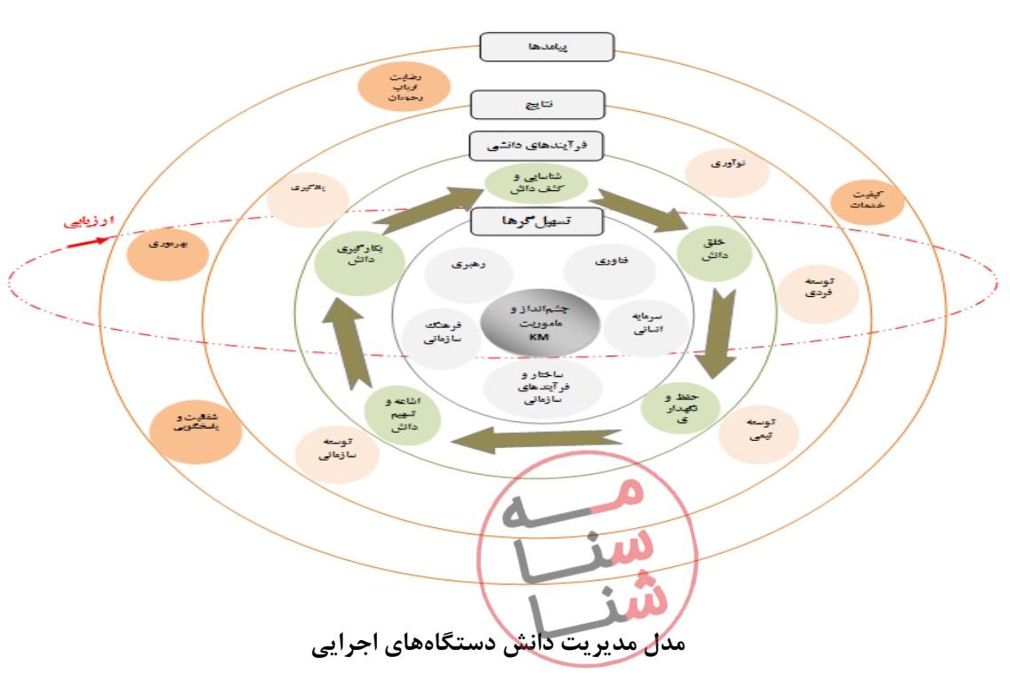 مدل مدیریت دانش دستگاه های اجرایی