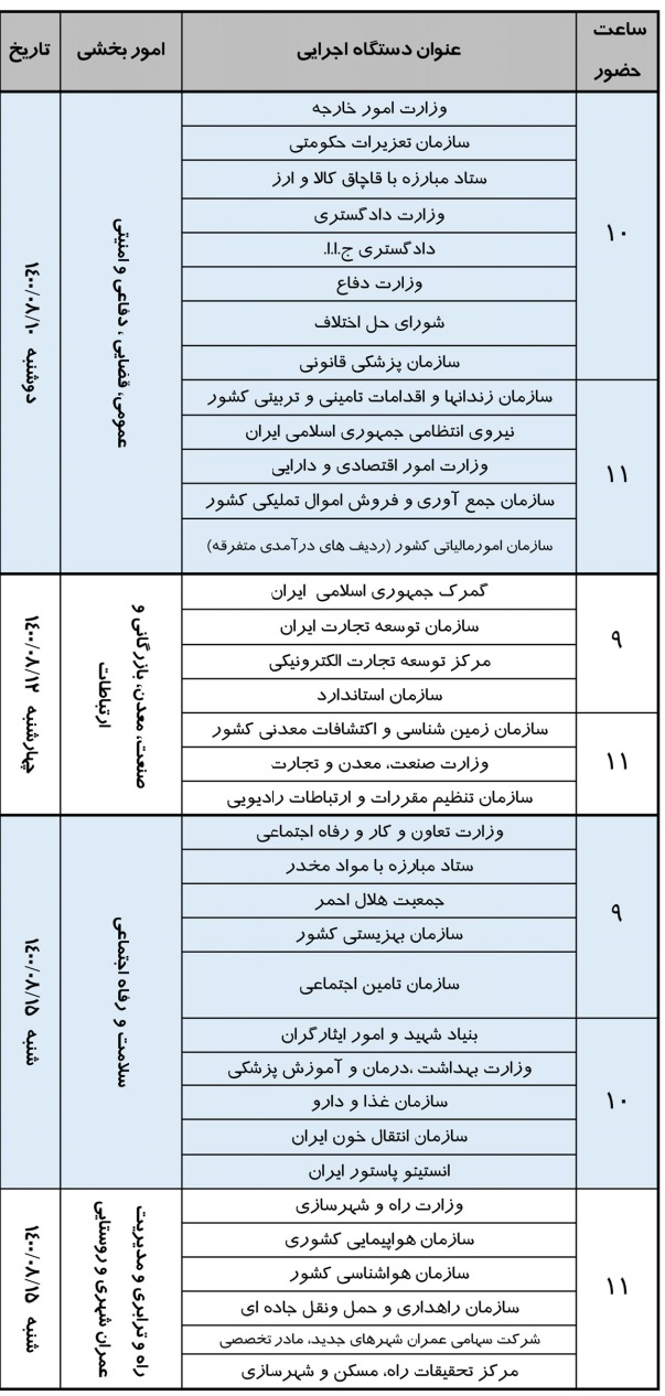 جلسات پیش بینی منابع بودجه 1401